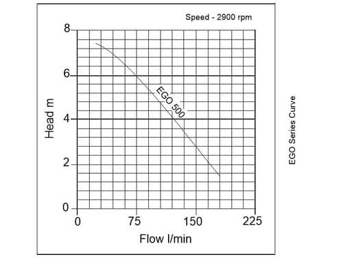 EGO 500 Domestic Puddle Pump